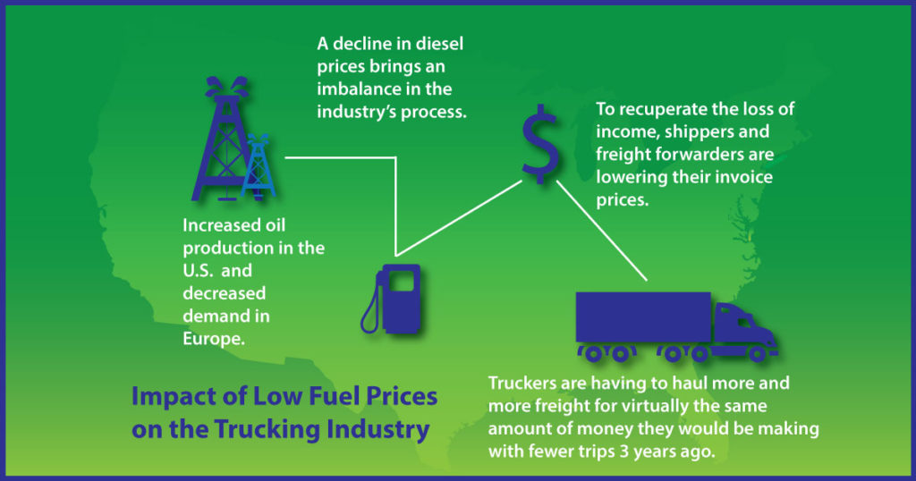 Blog_Impact-Low-Fuel-Cost