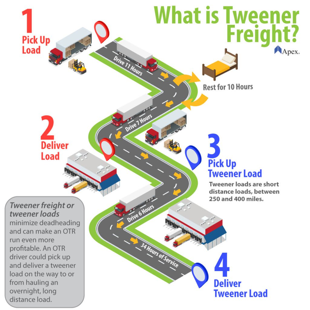 What is Tweener Freight? Infographic describing tweener freight